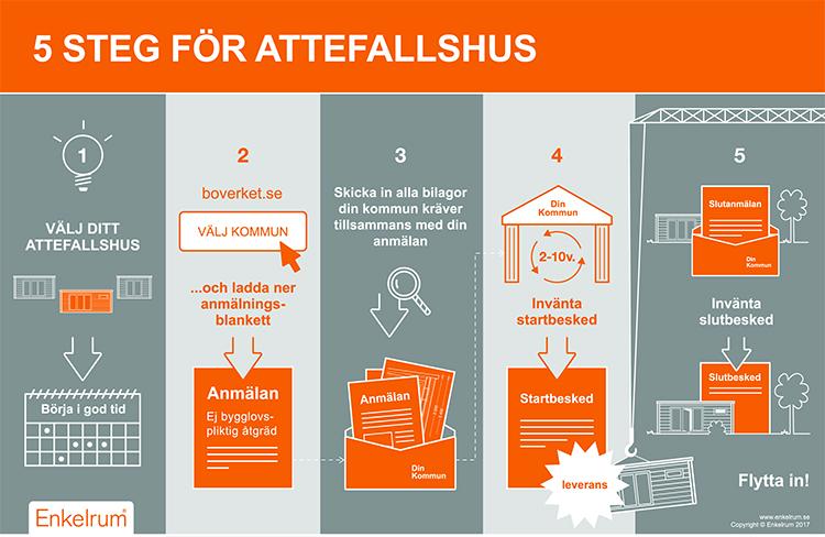 Attefallshus: Regler & tips för dig som planerar att bygga
